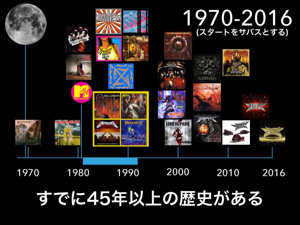 1970 1980 1990 2000 2010 2016 1970-2016 ͢ͰʹҎ...