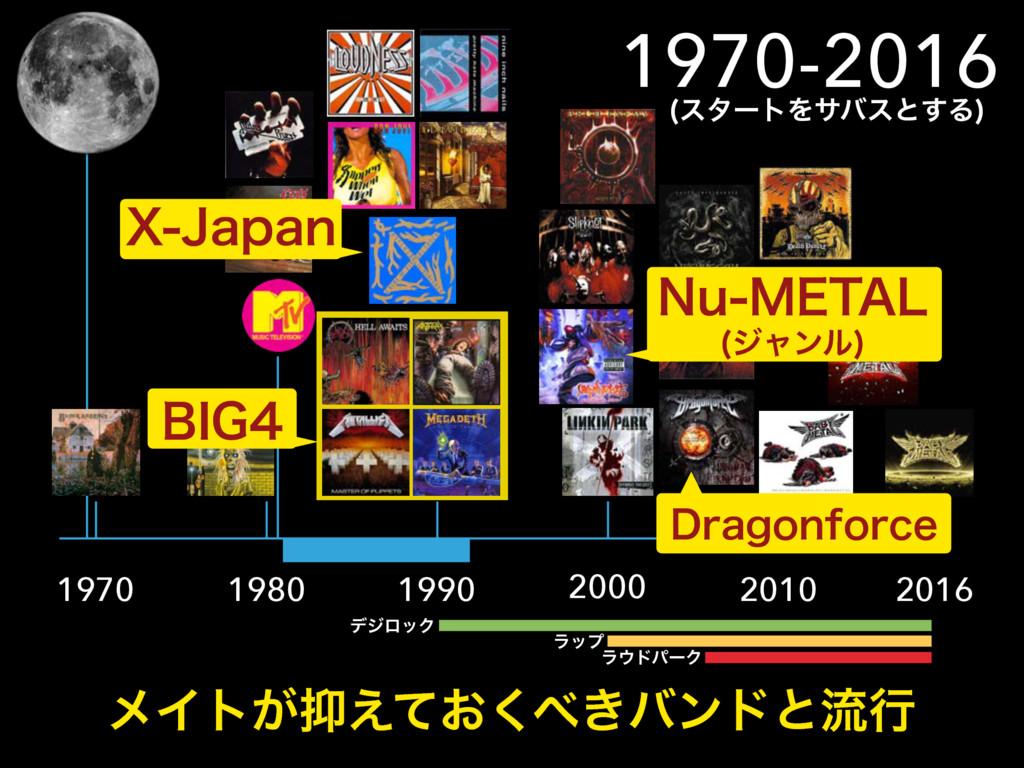 1970 1980 1990 2000 2010 2016 ϝΠτ͕͓͖͑ͯ͘όϯυͱྲྀߦ...