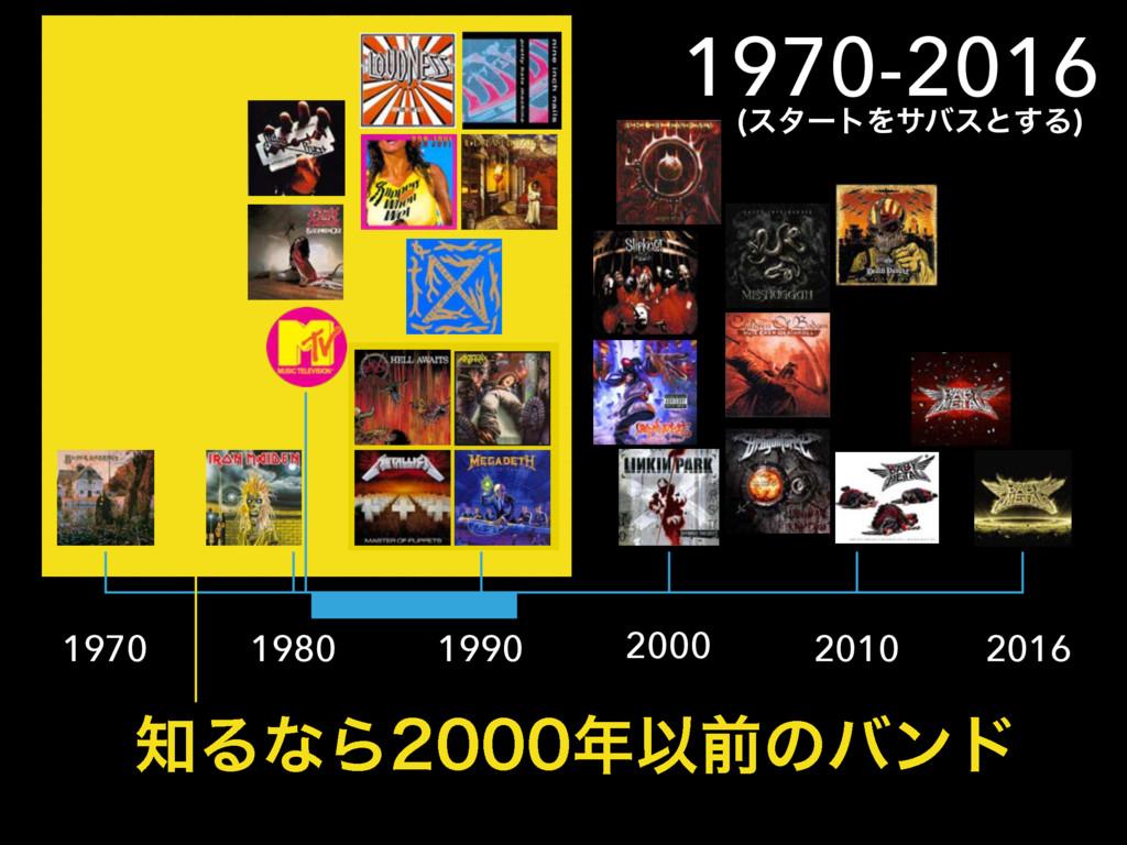 1970 1980 1990 2000 2010 2016 1970-2016 ΔͳΒ...