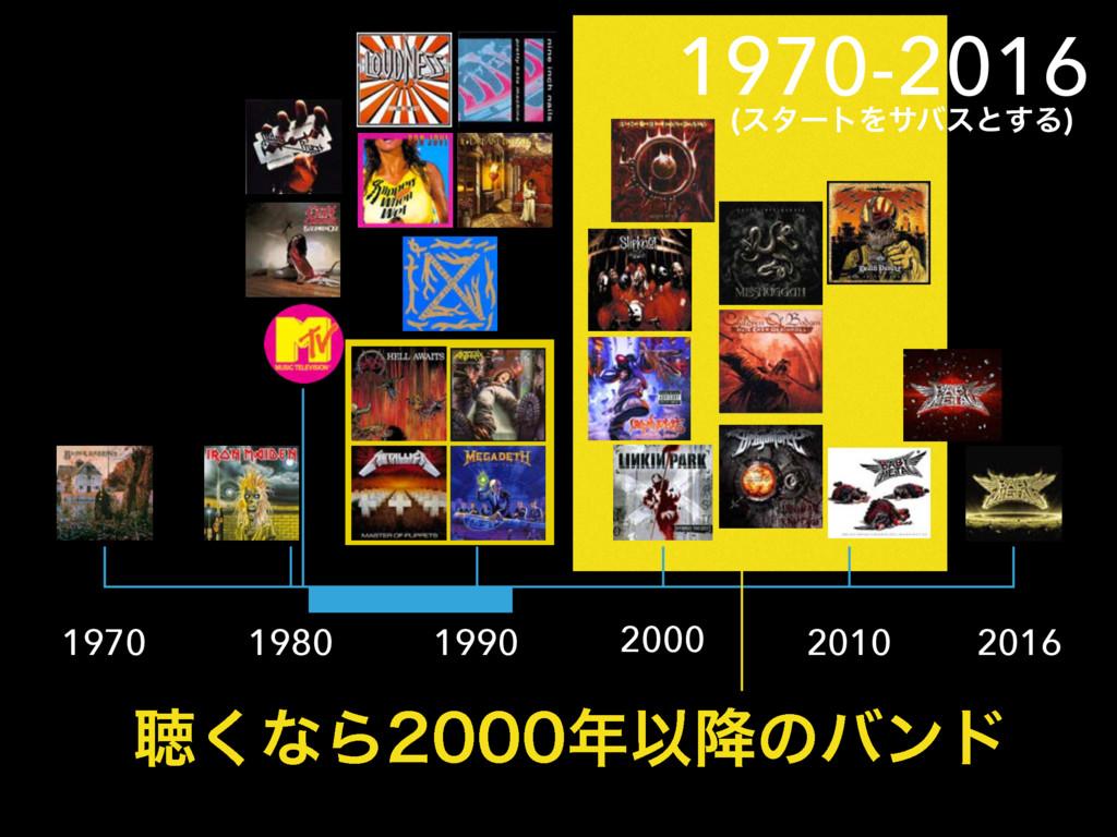 1970 1980 1990 2000 2010 2016 1970-2016 ௌ͘ͳΒ...