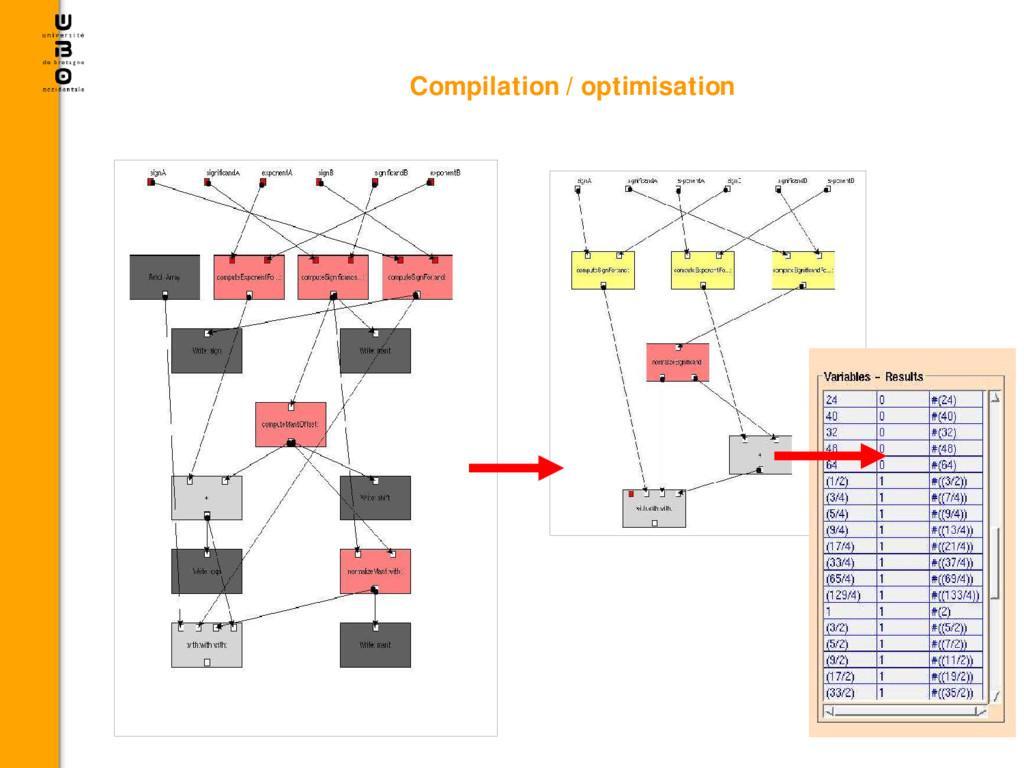 Compilation / optimisation