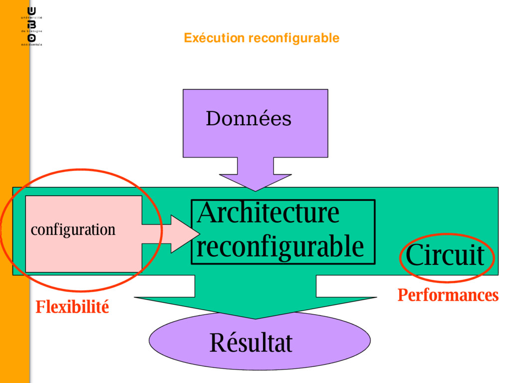 Résultat Données Circuit Architecture reconfigu...