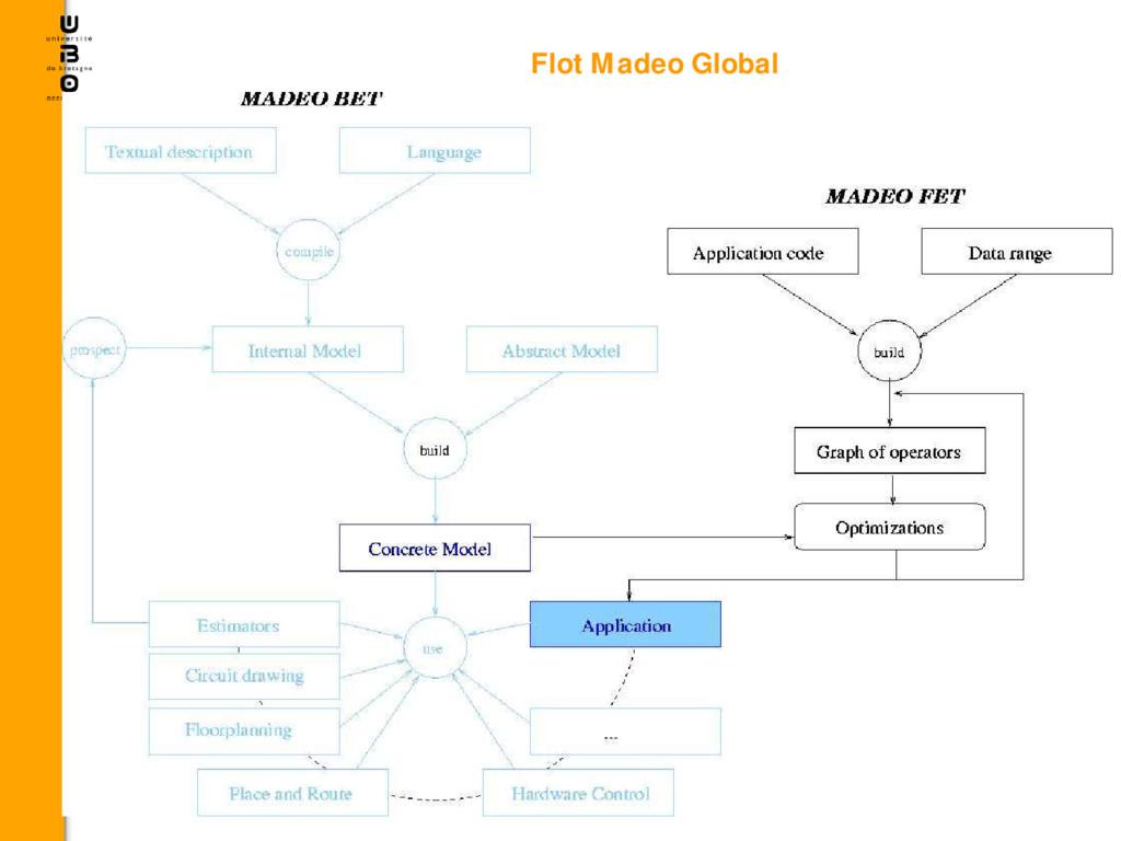 Flot Madeo Global