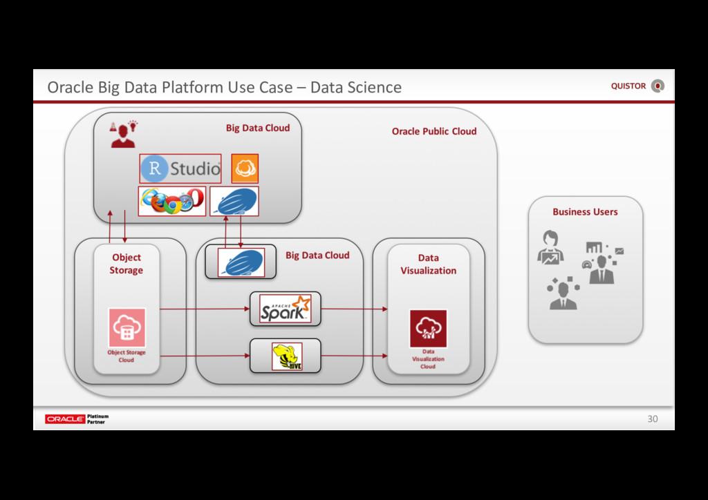 30 Oracle Big Data Platform Use Case – Data Sci...
