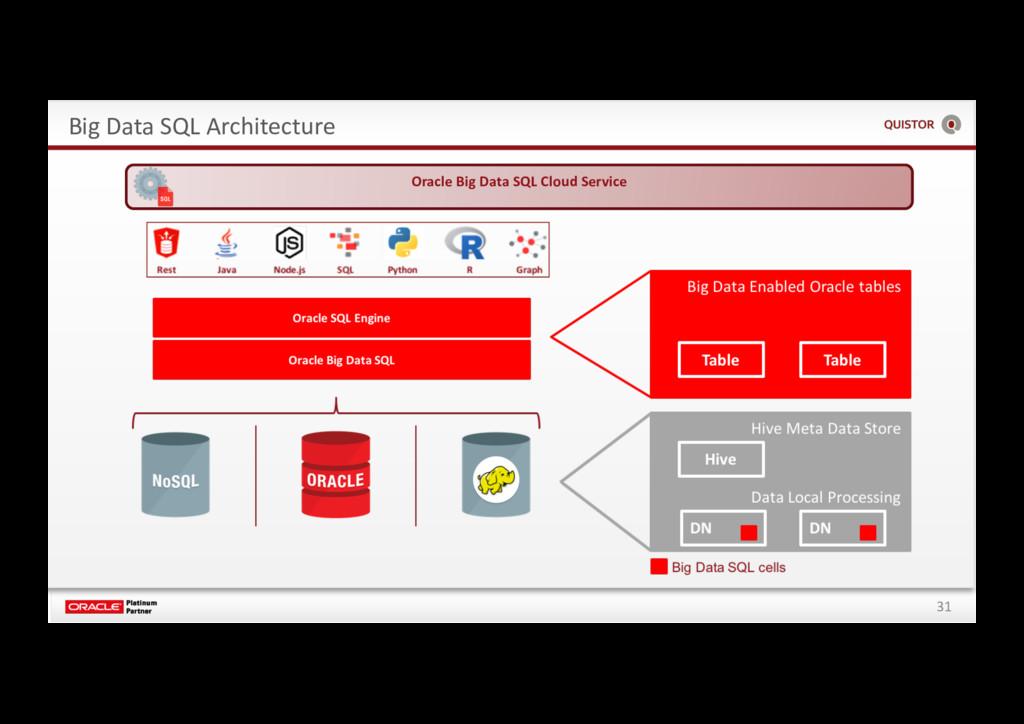 31 Big Data SQL Architecture Oracle Big Data SQ...