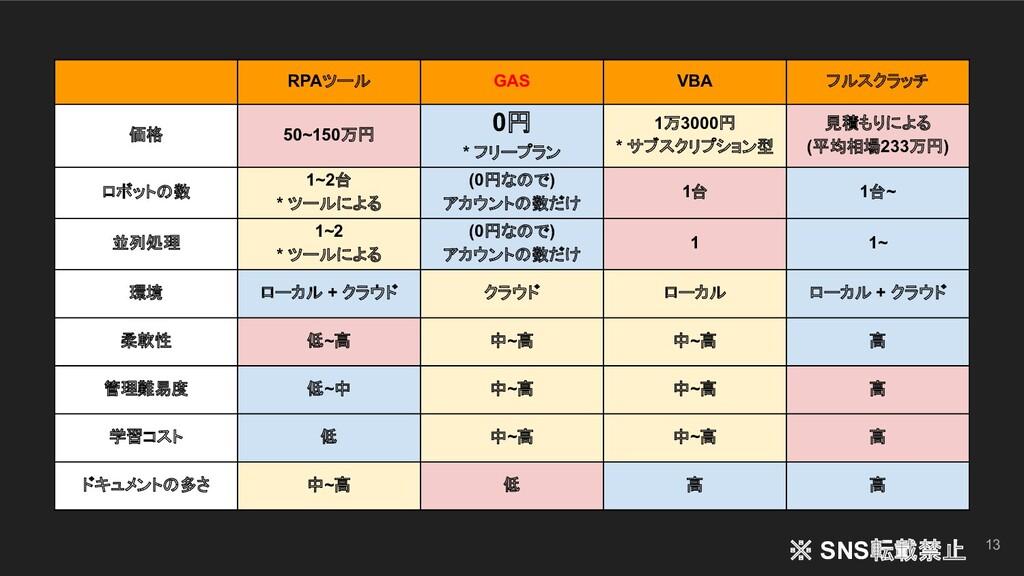 13 RPAツール GAS VBA フルスクラッチ 価格 50~150万円 0円 * フリープ...