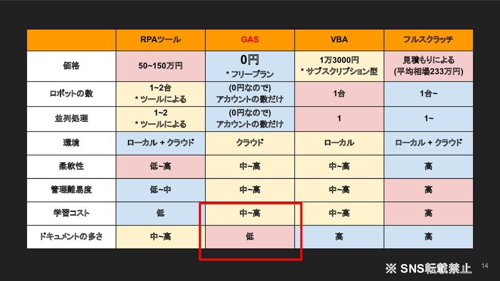 14 RPAツール GAS VBA フルスクラッチ 価格 50~150万円 0円 * フリープ...