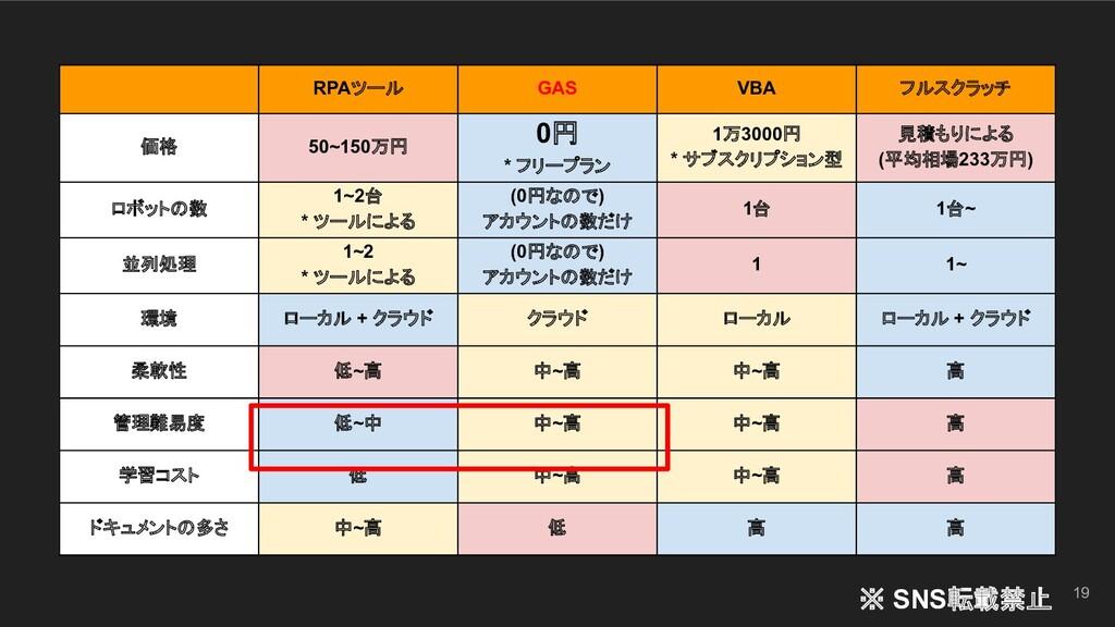 19 RPAツール GAS VBA フルスクラッチ 価格 50~150万円 0円 * フリープ...