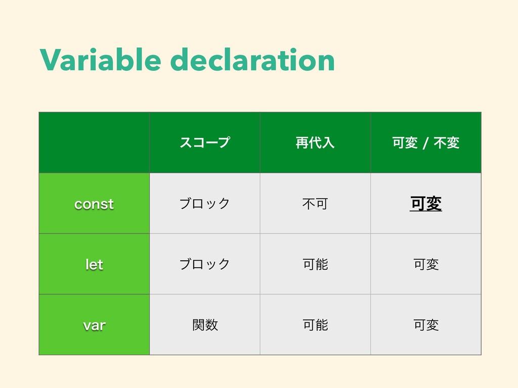 Variable declaration είʔϓ ࠶ೖ Մมෆม DPOTU ϒϩο...