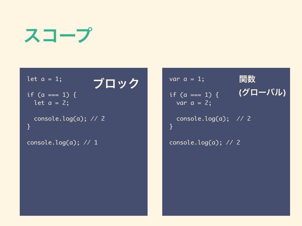 είʔϓ let a = 1; if (a === 1) { let a = 2; conso...