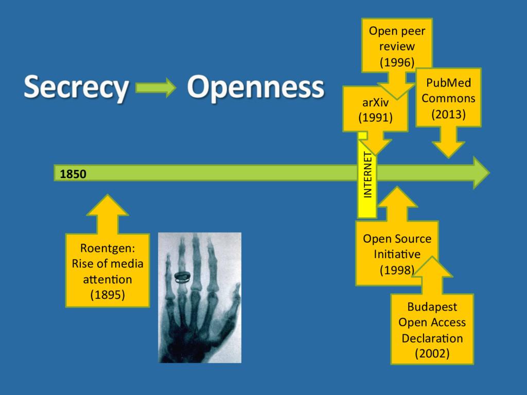 1850  INTERNET  arXiv  (1991)  Open...