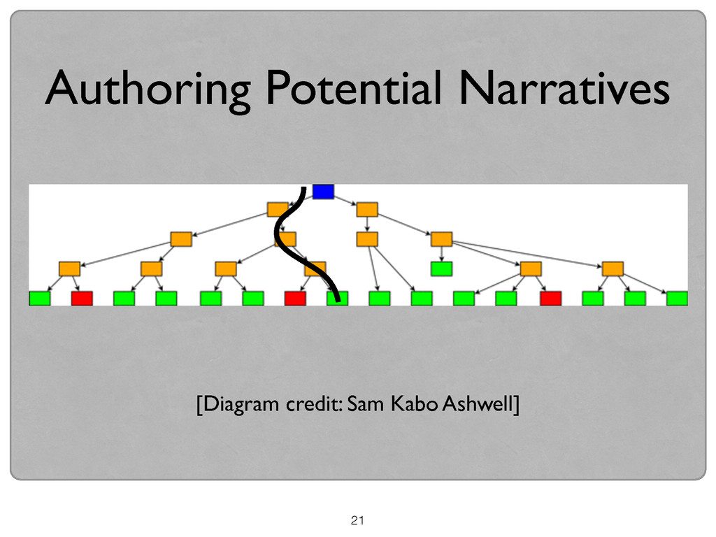 21 Authoring Potential Narratives [Diagram cred...