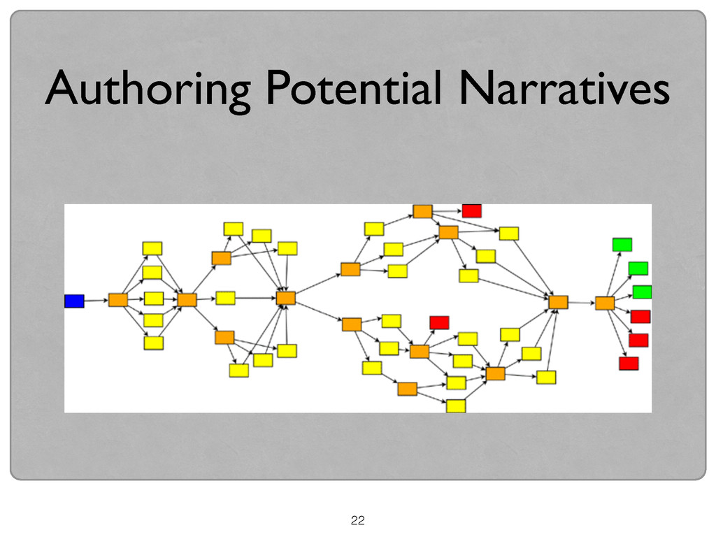 22 Authoring Potential Narratives