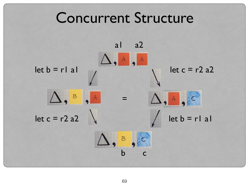 69 Concurrent Structure let b = r1 a1 let c = r...
