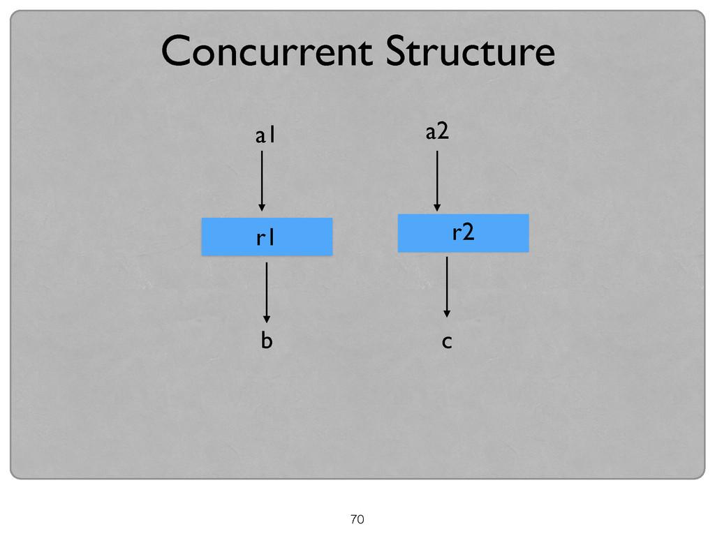 70 Concurrent Structure r1 c r2 b a1 a2