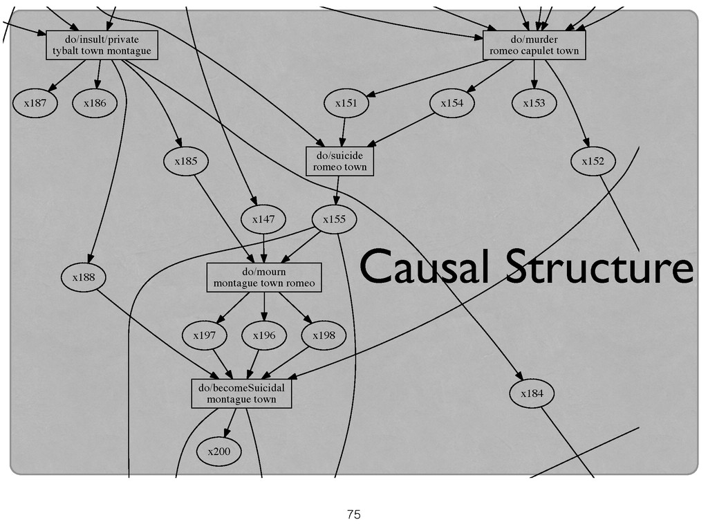75 Causal Structure do/murder romeo capulet tow...