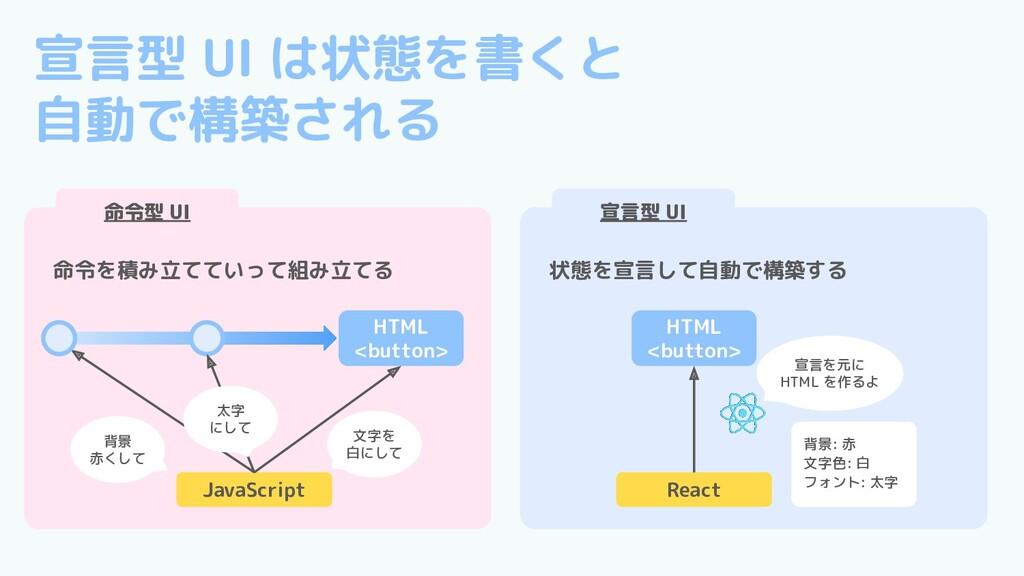 宣言型 UI は状態を書くと 自動で構築される JavaScript 命令型 UI 命令を積み...
