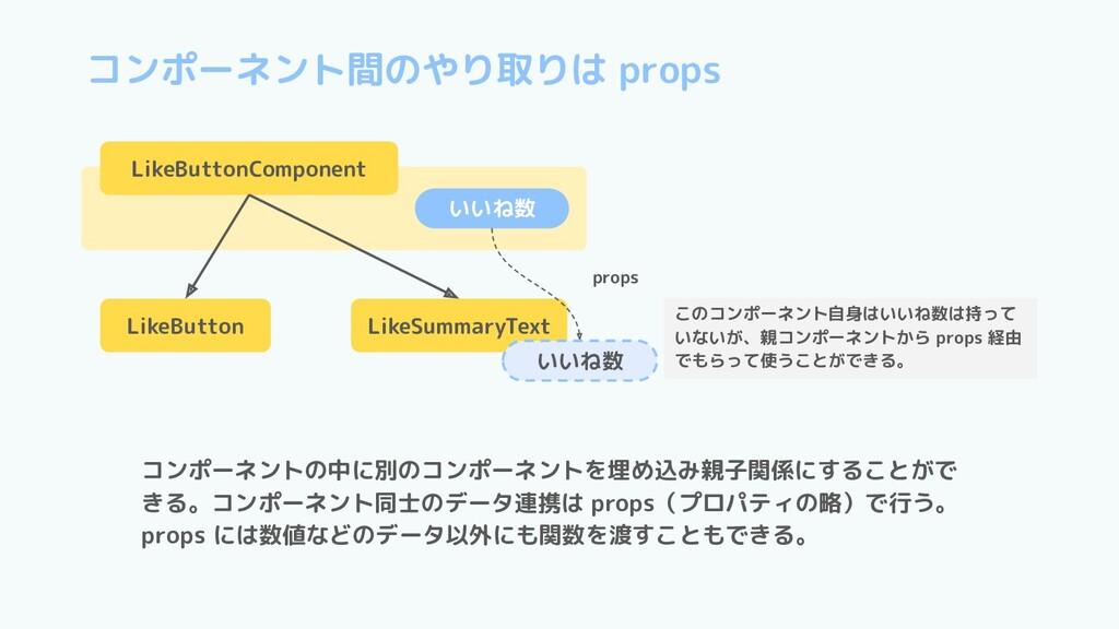 LikeButtonComponent コンポーネントの中に別のコンポーネントを埋め込み親子関...
