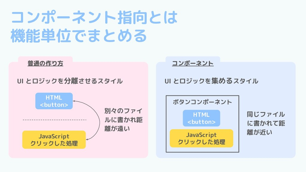 ボタンコンポーネント コンポーネント指向とは 機能単位でまとめる HTML <button> ...