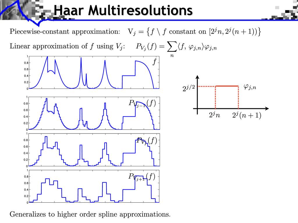 Haar Multiresolutions 0 0.2 0.4 0.6 0.8 1 0 0.2...