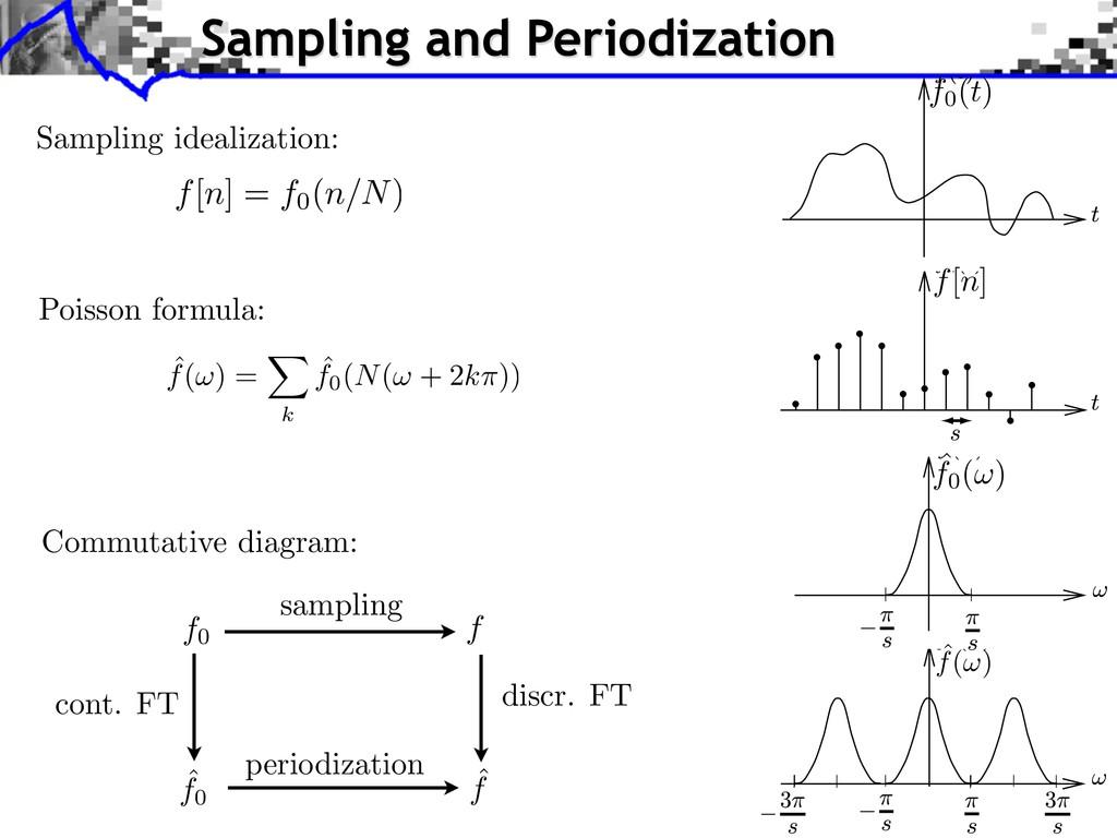 Sampling idealization: Poisson formula: f0 f ˆ ...