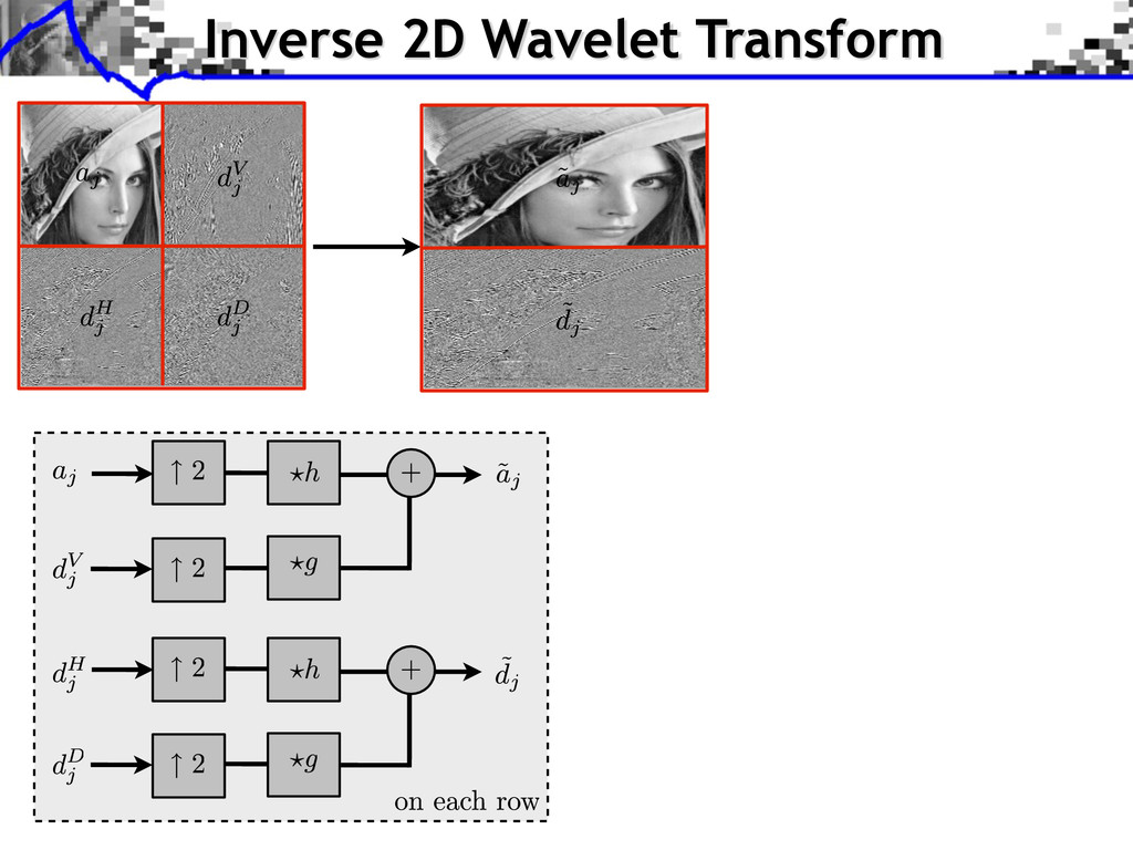 Inverse 2D Wavelet Transform