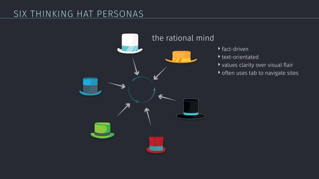 SIX THINKING HAT PERSONAS the rational mind ‣ f...