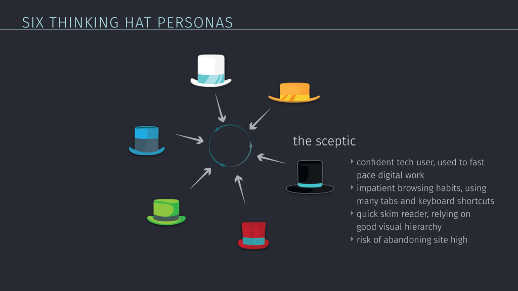 SIX THINKING HAT PERSONAS the sceptic ‣ confiden...