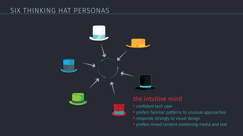 SIX THINKING HAT PERSONAS the intuitive mind ‣ ...