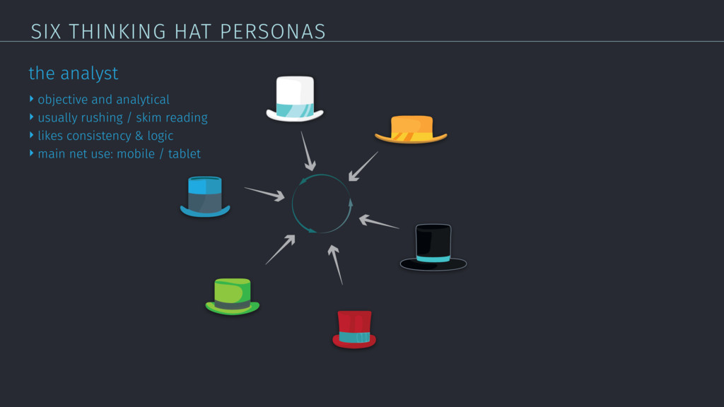SIX THINKING HAT PERSONAS the analyst ‣ objecti...