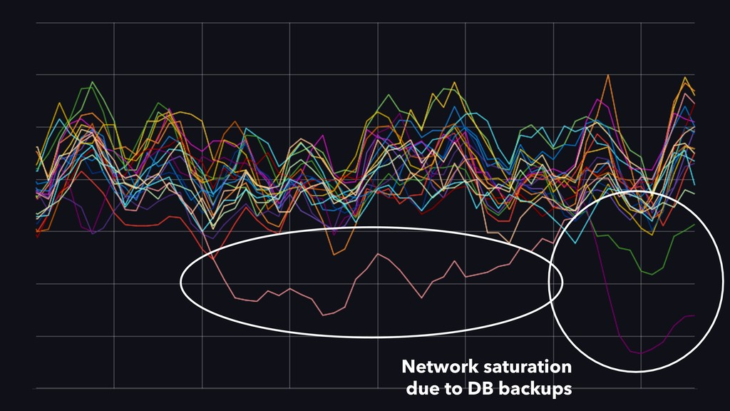 Network saturation due to DB backups