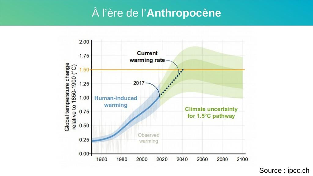 À l'ère de l'Anthropocène Source : ipcc.ch