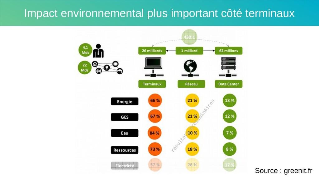 L'impact environnemental est le plus important ...