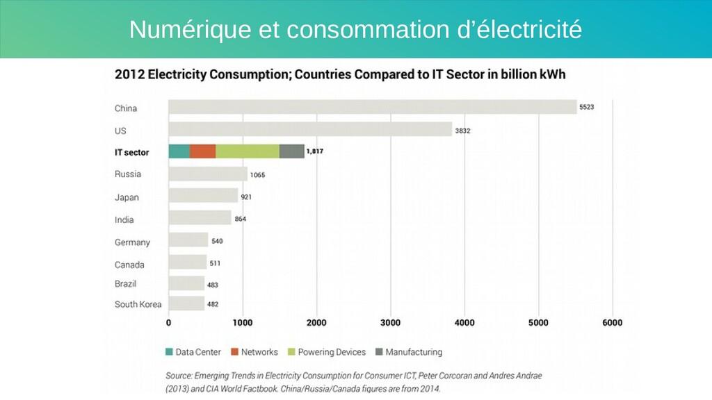Numérique et consommation d'électricité