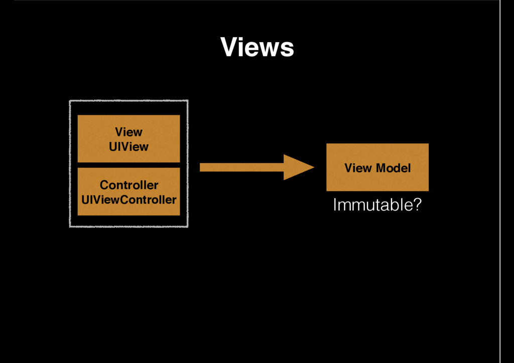 View UIView Controller UIViewController View Mo...