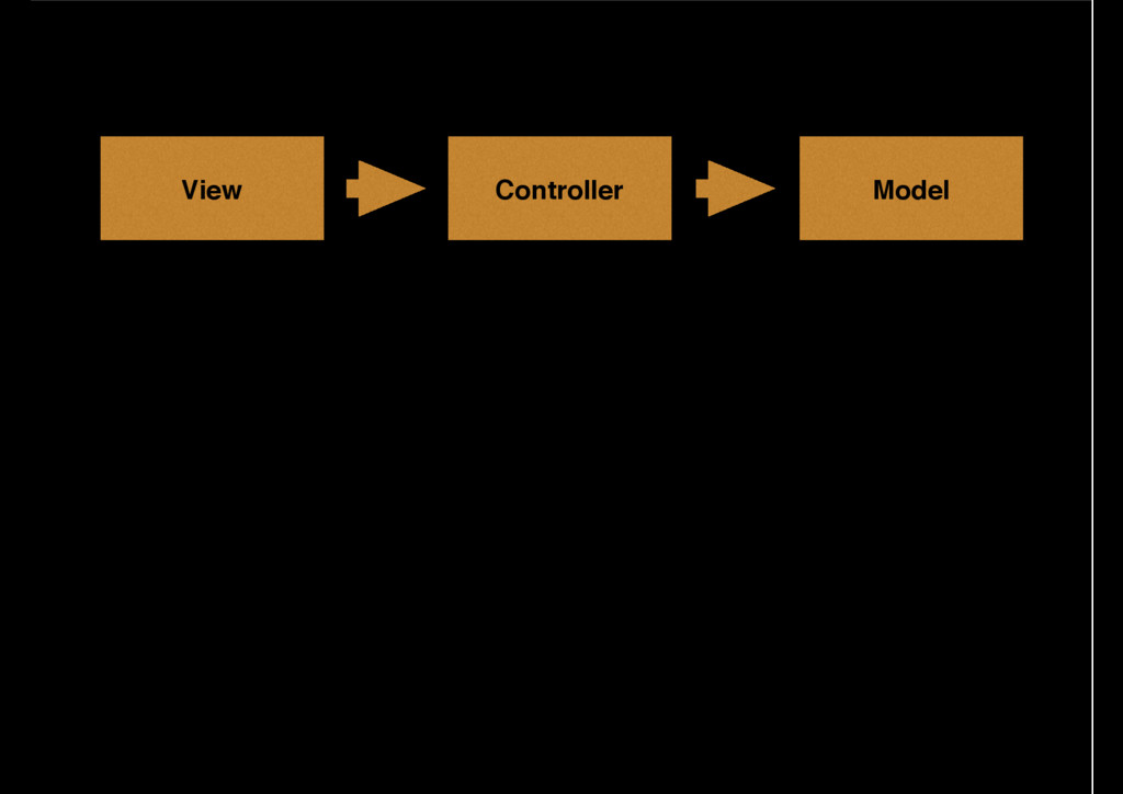 Model Controller View