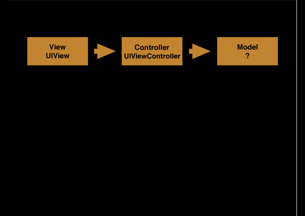 Model ? Controller UIViewController View UIView