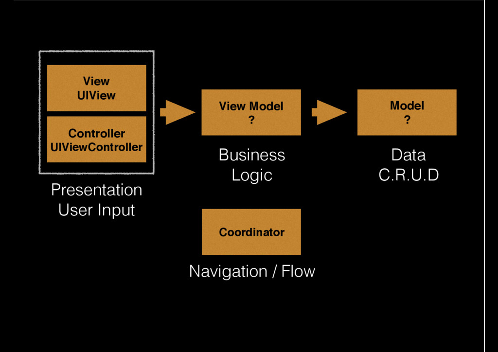 Model ? View Model ? View UIView Controller UIV...