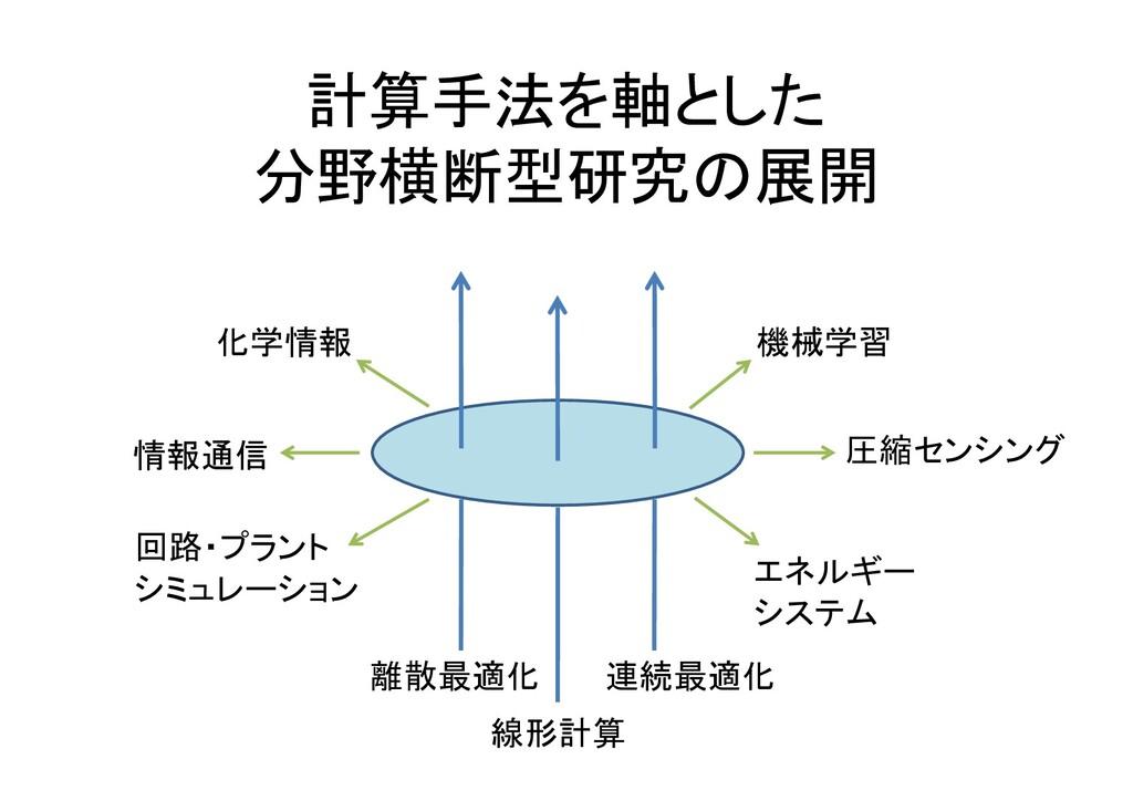 計算手法を軸とした 分野横断型研究の展開 離散最適化 連続最適化 圧縮センシング 化学情報 機...