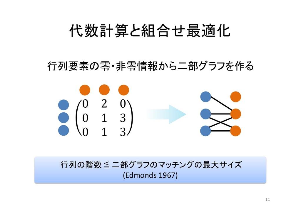 代数計算と組合せ最適化 11 0 2 0 0 1 3 0 1 3 ' 行列の階数 ≦ 二部グラ...