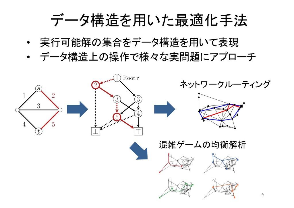 データ構造を用いた最適化手法 9 • 実行可能解の集合をデータ構造を用いて表現 • データ構造...