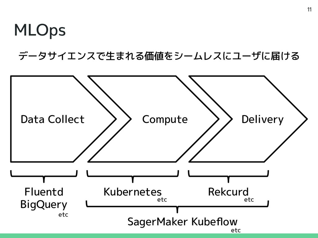 MLOps 11 Data Collect Compute Delivery データサイエンス...