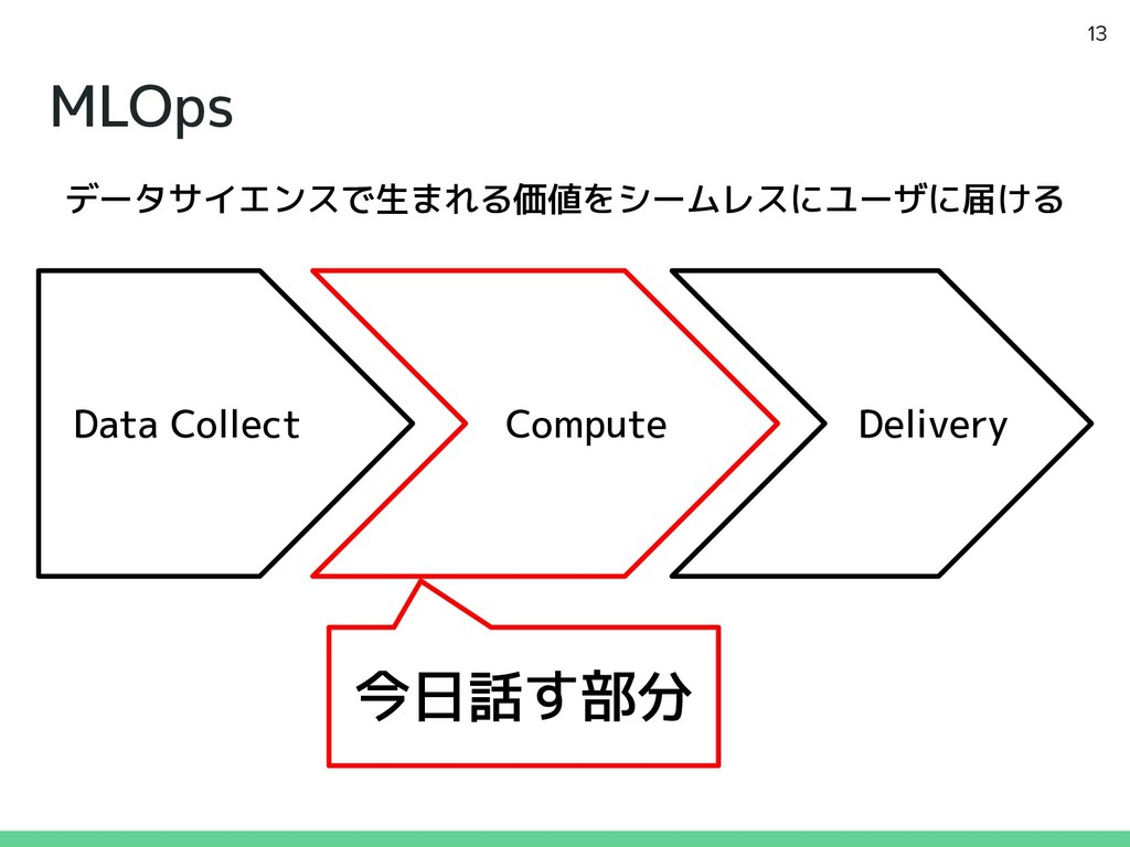 MLOps 13 Data Collect Compute Delivery データサイエンス...