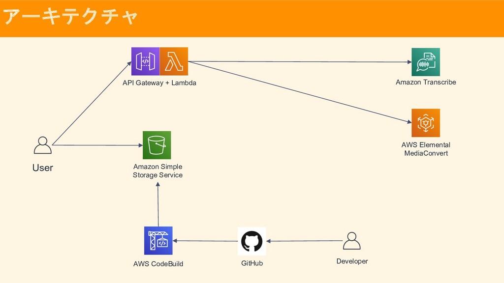 アーキテクチャ Amazon Transcribe AWS Elemental MediaCo...
