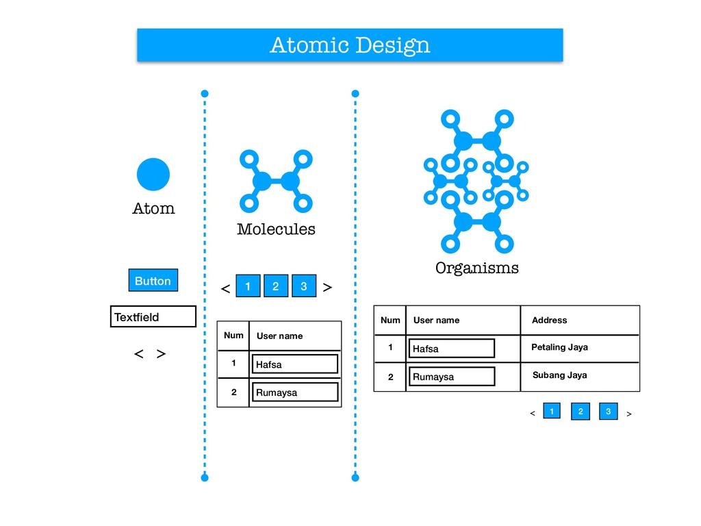 Atomic Design Atom Molecules Organisms Button T...