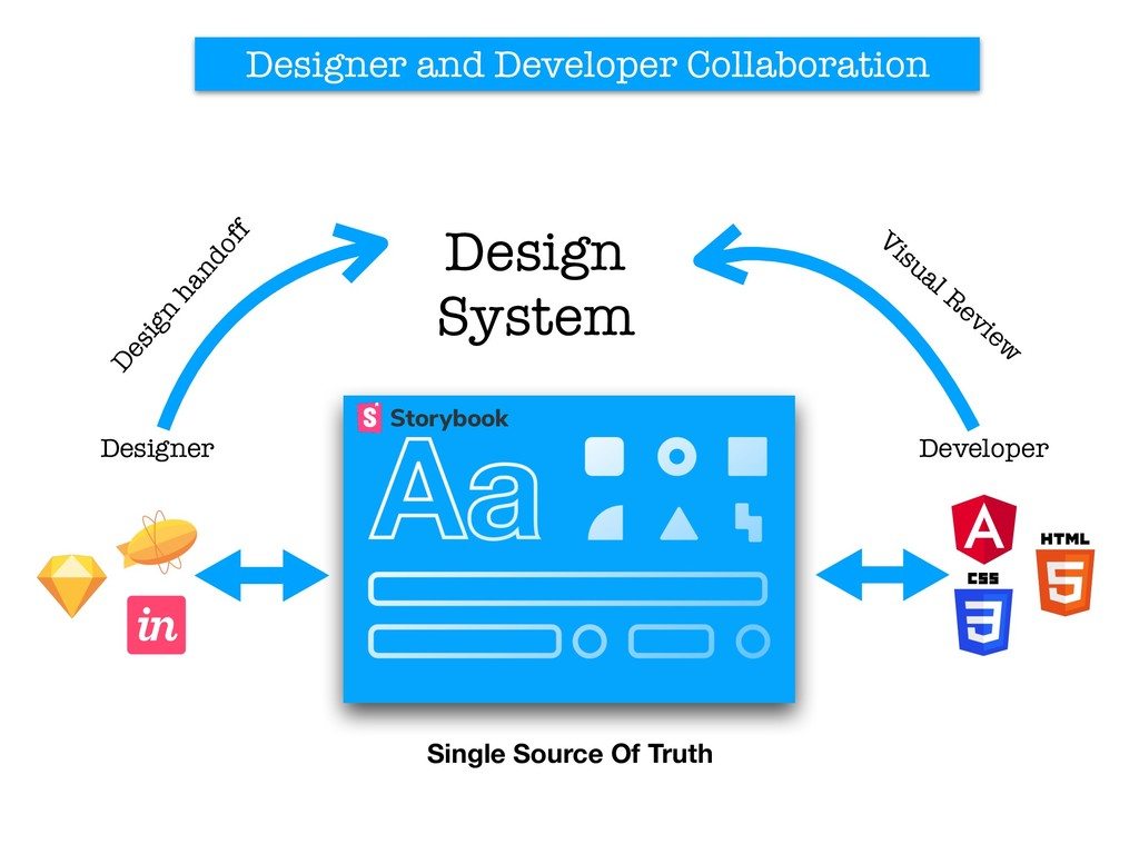 Developer Designer Design System Designer and D...