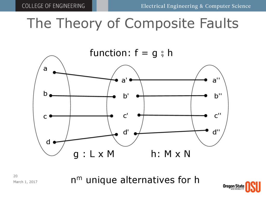 The Theory of Composite Faults March 1, 2017 20...