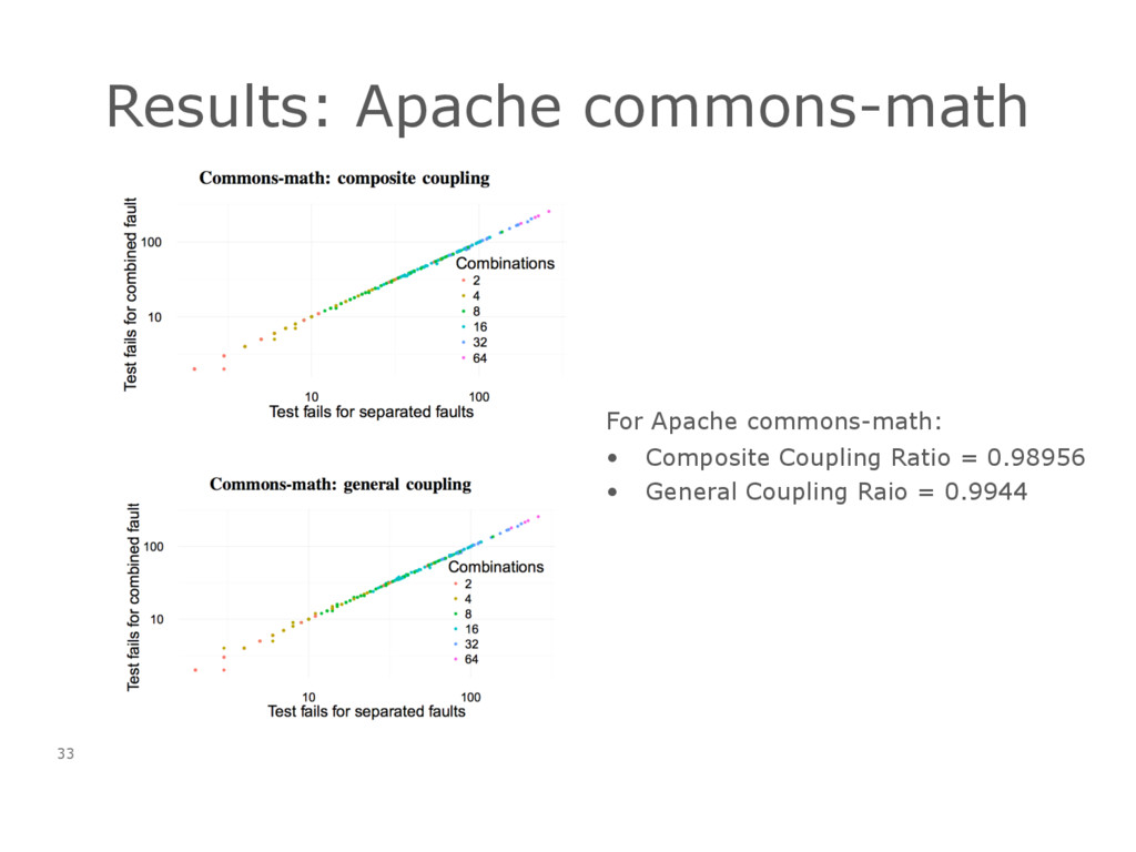Results: Apache commons-math 33 For Apache comm...