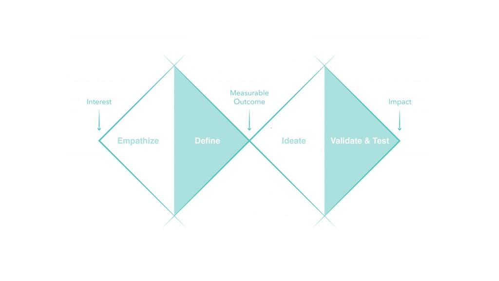 Empathize Ideate Define Validate & Test