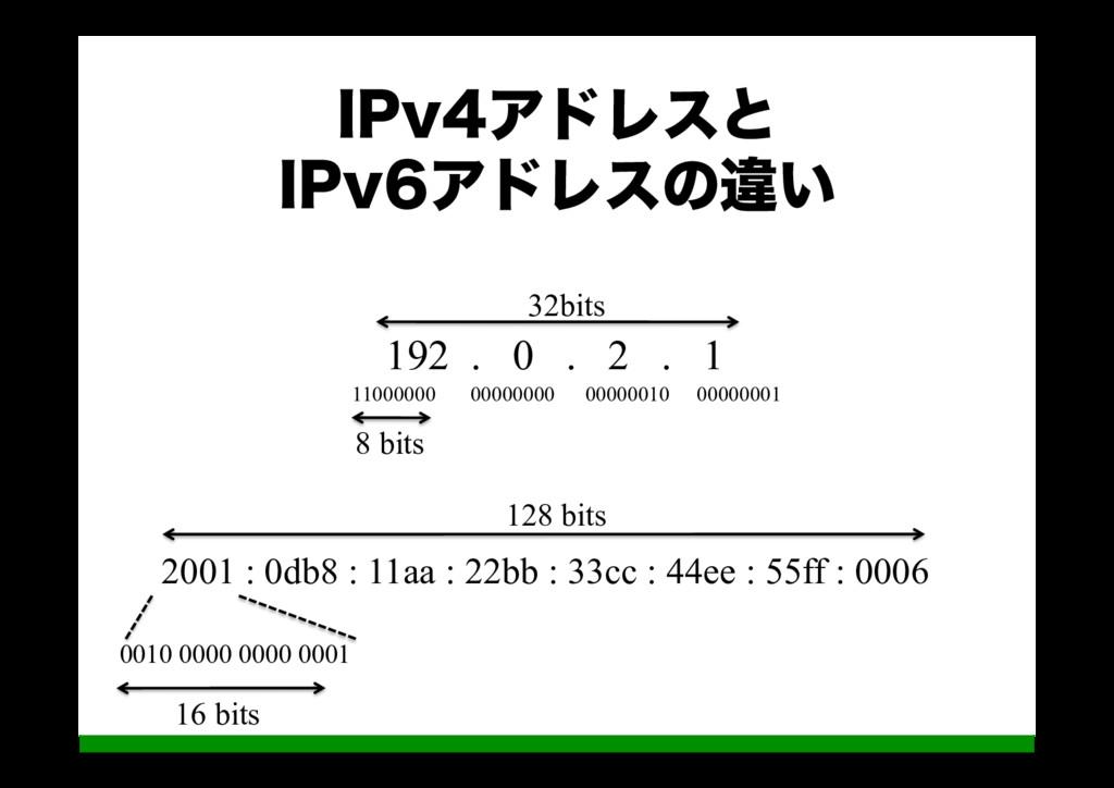 *1WΞυϨεͱ *1WΞυϨεͷҧ͍ 192 . 0 . 2 . 1 1100000...
